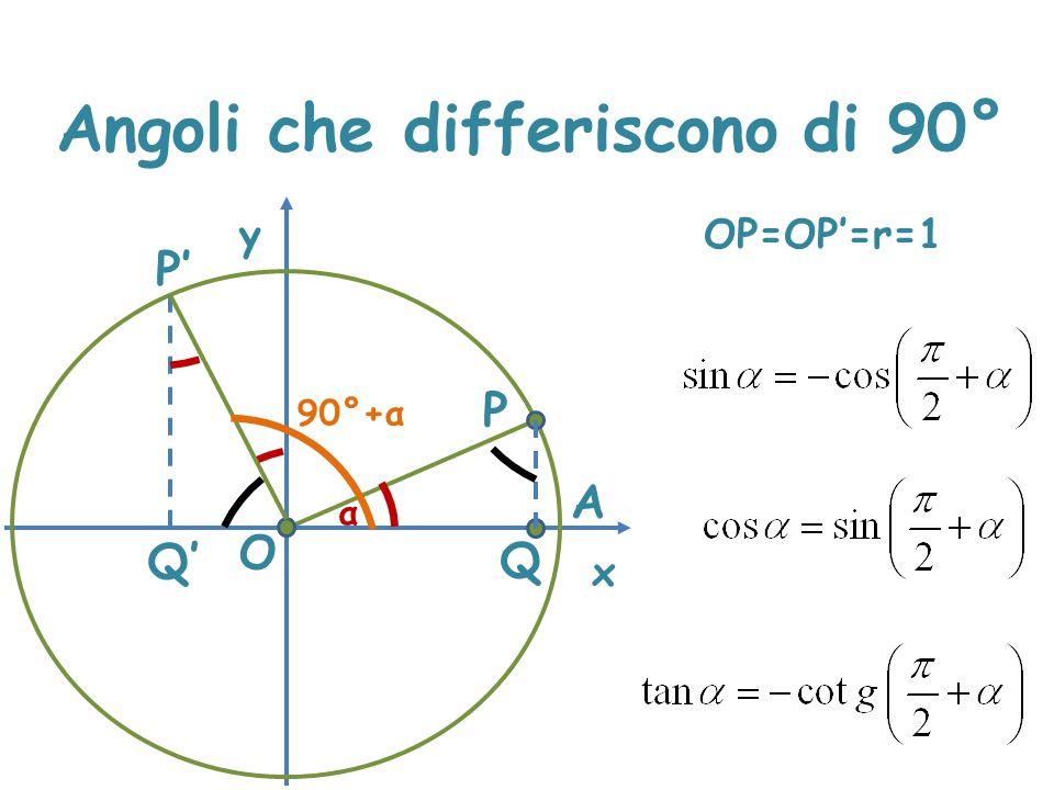 Angoli che differiscono di 90° x y P A α O Q P' Q' 90°+α OP=OP'=r=1 PQ=OQ' OQ=P'Q'