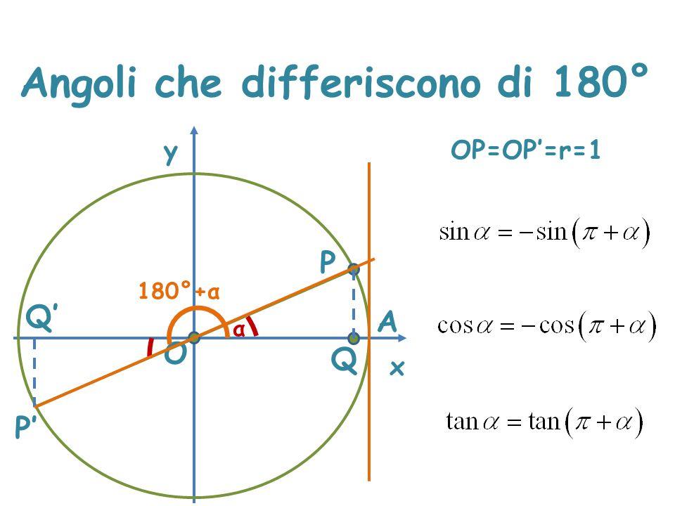 Angoli che differiscono di 180° x y P A α O Q P' Q' 180°+α OP=OP'=r=1 PQ=P'Q' OQ=OQ'