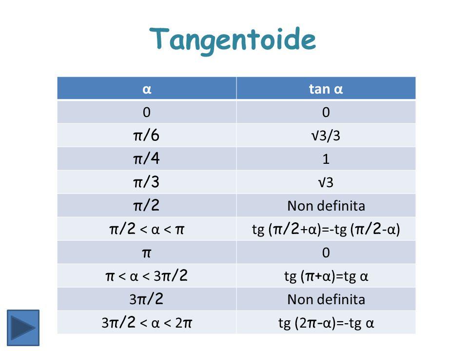 αtan α 00 π/6 √3/3 π/4 1 π/3 √3 π/2 Non definita π/2 < α < π tg ( π/2 +α)=-tg ( π/2 -α) π 0 π < α < 3 π/2 tg ( π+ α)=tg α 3 π/2 Non definita 3 π/2 < α
