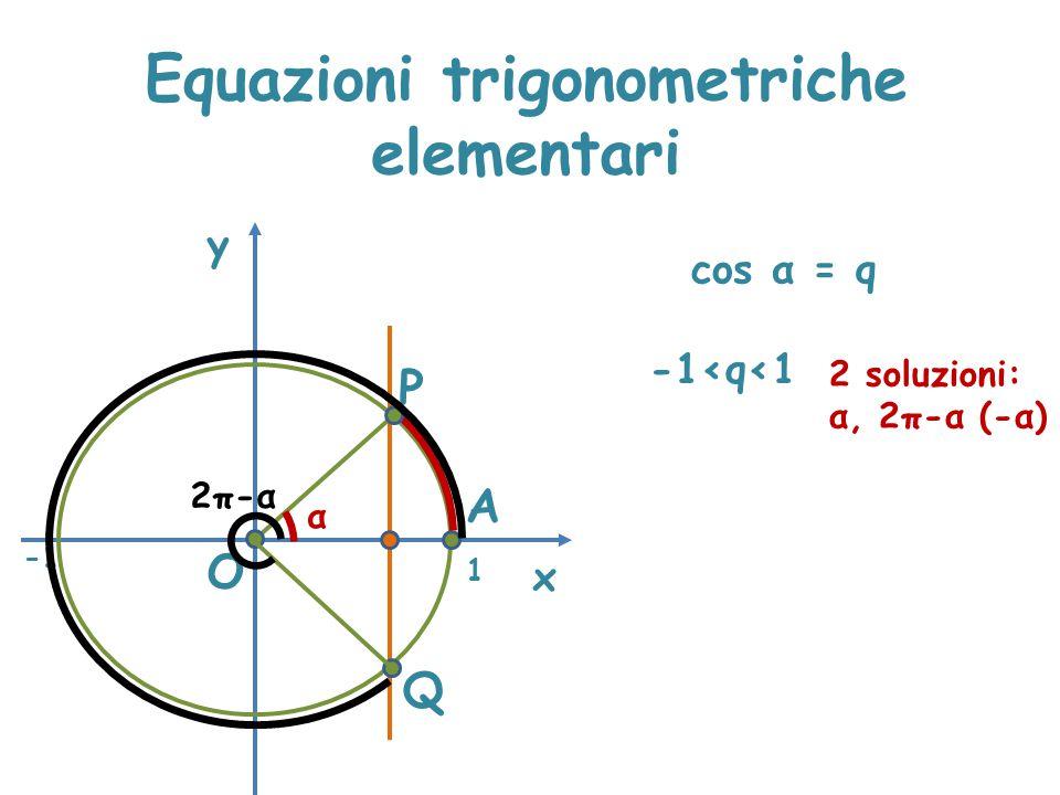 Equazioni trigonometriche elementari x y cos α = q P A α O Q -1≤q≤1 1 -1<q<1 2 soluzioni: α, 2π-α (-α) 2π-α
