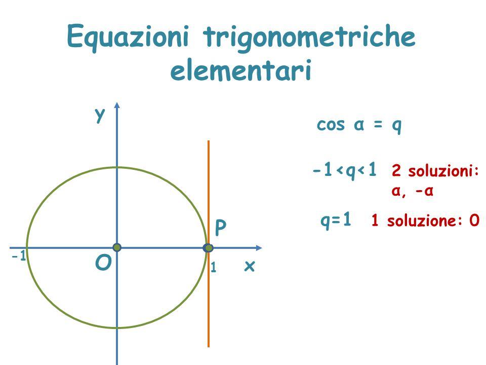 Equazioni trigonometriche elementari x y cos α = q A O 1 -1<q<1 2 soluzioni: α, -α q=1 1 soluzione: 0 P