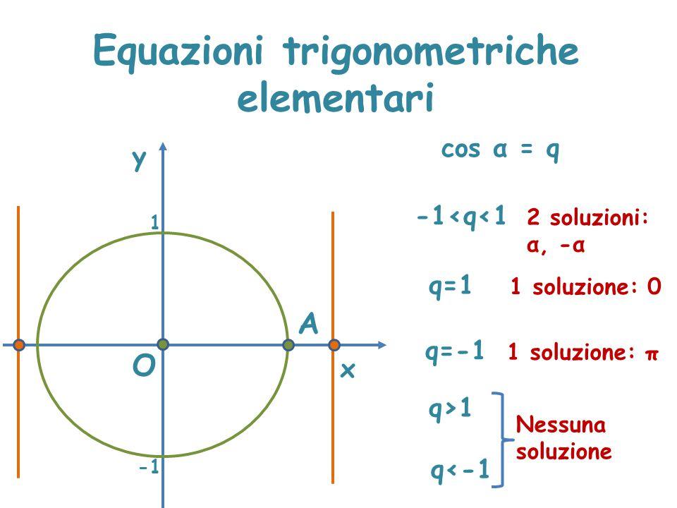Equazioni trigonometriche elementari x y cos α = q A O q>1 Nessuna soluzione 1 -1<q<1 2 soluzioni: α, -α q=1 1 soluzione: 0 q=-1 1 soluzione: π q<-1 N