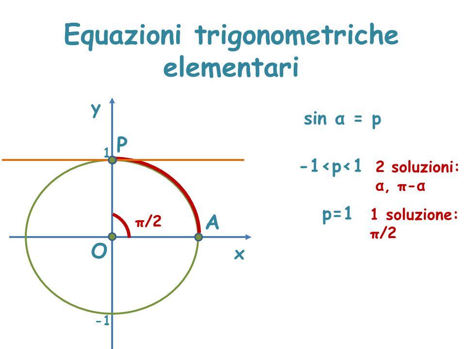 Equazioni trigonometriche elementari x y sin α = p P A π/2 O 1 -1<p<1 2 soluzioni: α, π-α p=1 1 soluzione: π/2