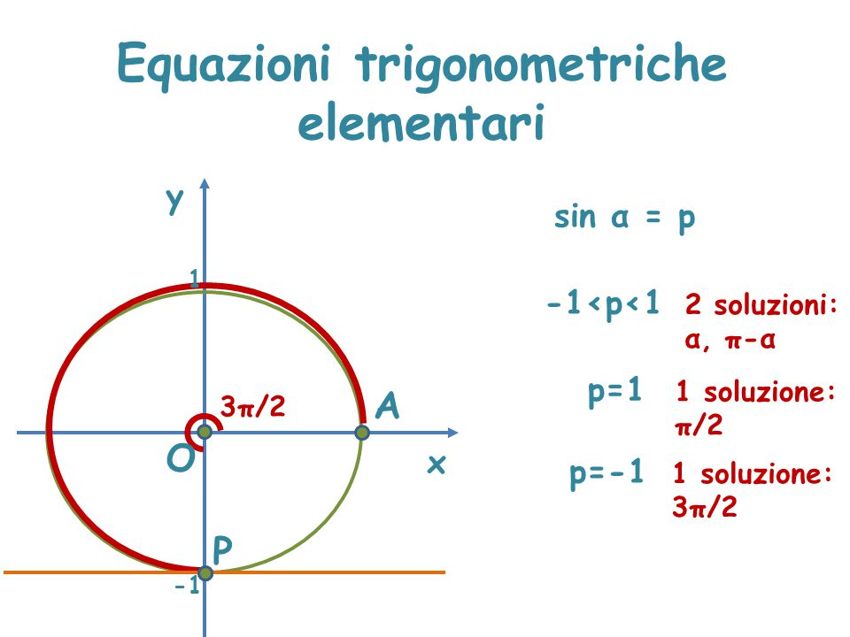 Equazioni trigonometriche elementari x y sin α = p P A 3π/2 O 1 -1<p<1 2 soluzioni: α, π-α p=1 1 soluzione: π/2 p=-1 1 soluzione: 3π/2