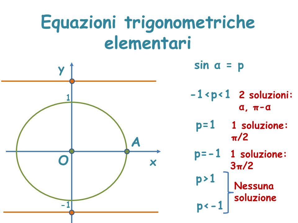 Equazioni trigonometriche elementari x y sin α = p A O p>1 Nessuna soluzione 1 -1<p<1 2 soluzioni: α, π-α p=1 1 soluzione: π/2 p=-1 1 soluzione: 3π/2