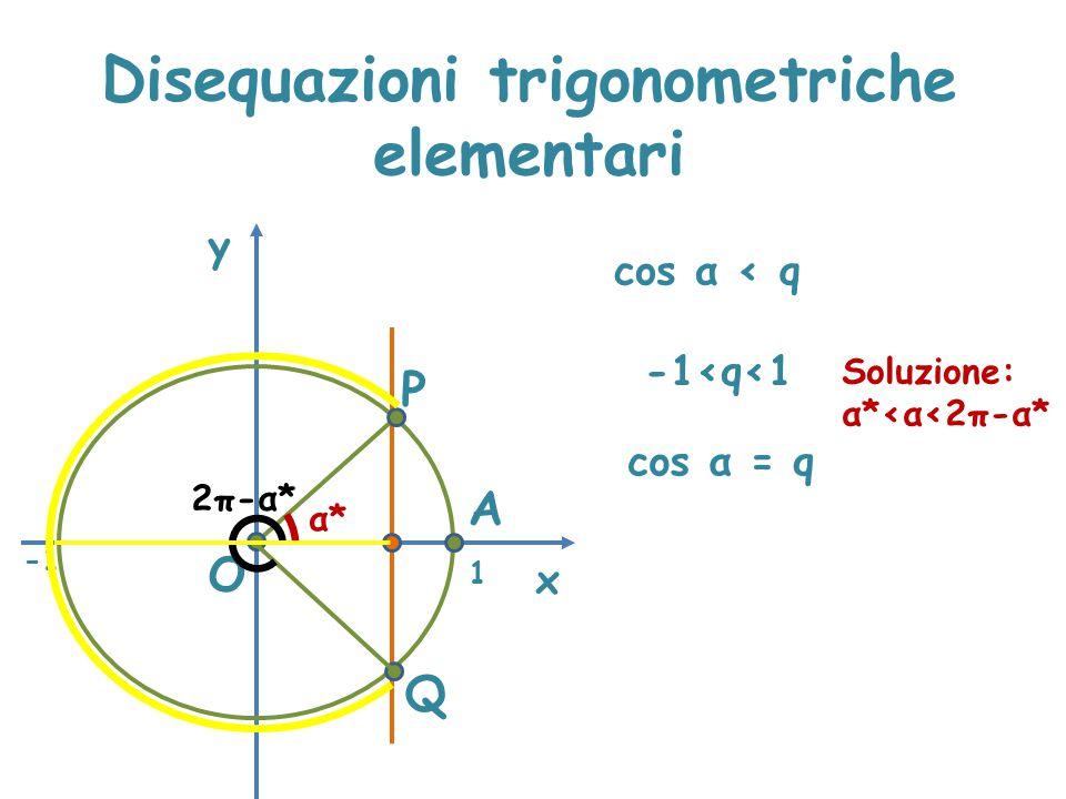 Disequazioni trigonometriche elementari x y cos α < q P A α*α* O Q -1≤q≤1 1 -1<q<1 Soluzione: α*<α<2π-α* 2π-α* cos α = q
