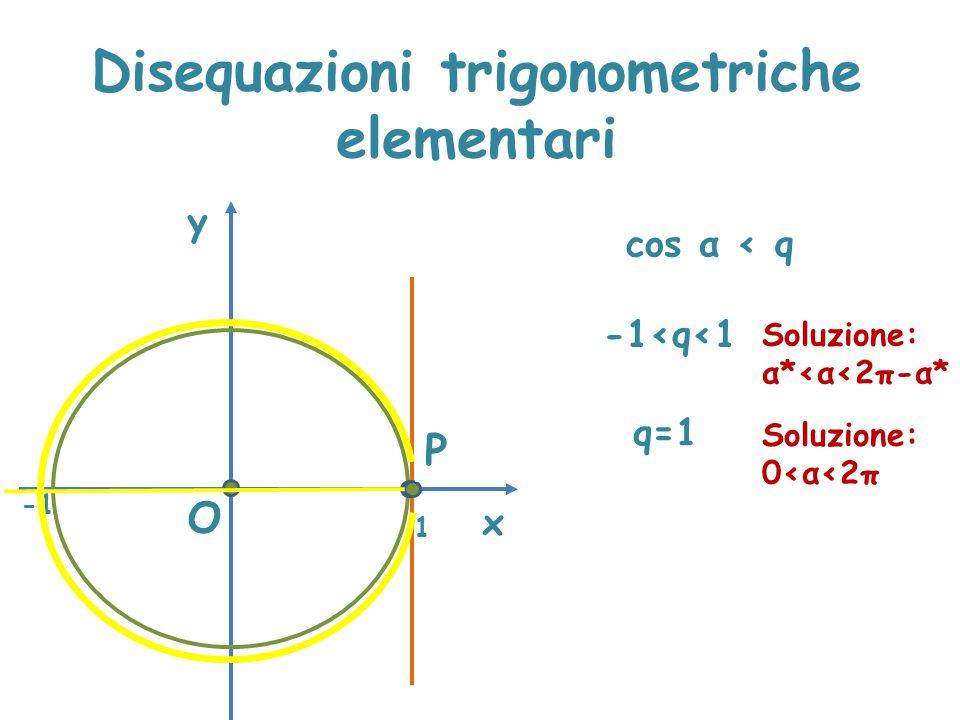 Disequazioni trigonometriche elementari x y cos α < q A O 1 -1<q<1 q=1 Soluzione: 0<α<2π P Soluzione: α*<α<2π-α*