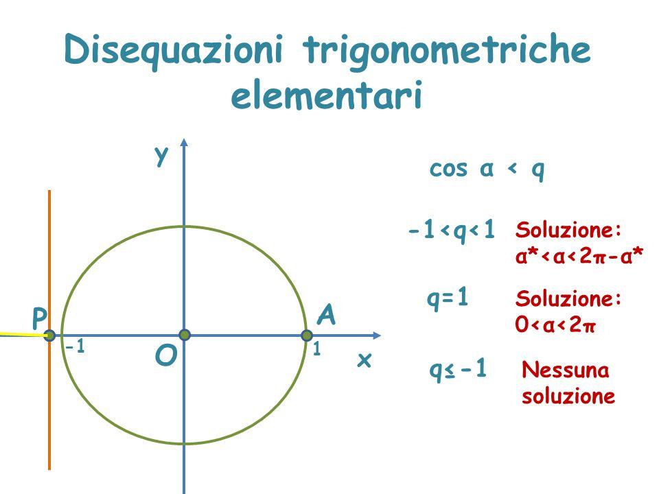 Disequazioni trigonometriche elementari x y cos α < q P A O 1 q≤-1 Nessuna soluzione -1<q<1 q=1 Soluzione: 0<α<2π Soluzione: α*<α<2π-α*