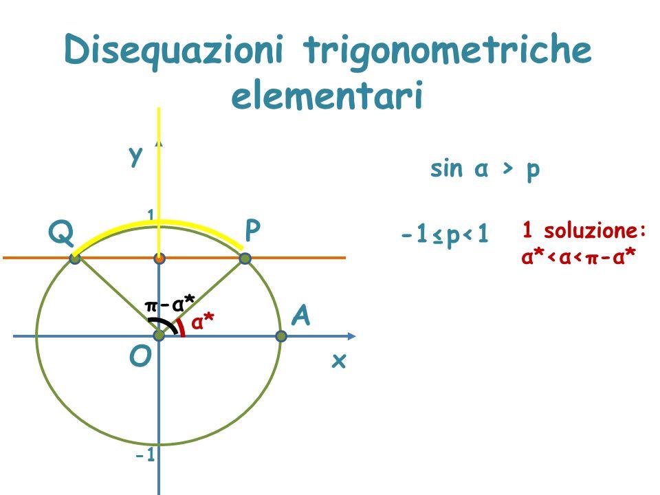 Disequazioni trigonometriche elementari x y sin α > p P A α*α* O Q 1 -1≤p<1 1 soluzione: α*<α<π-α* π-α*