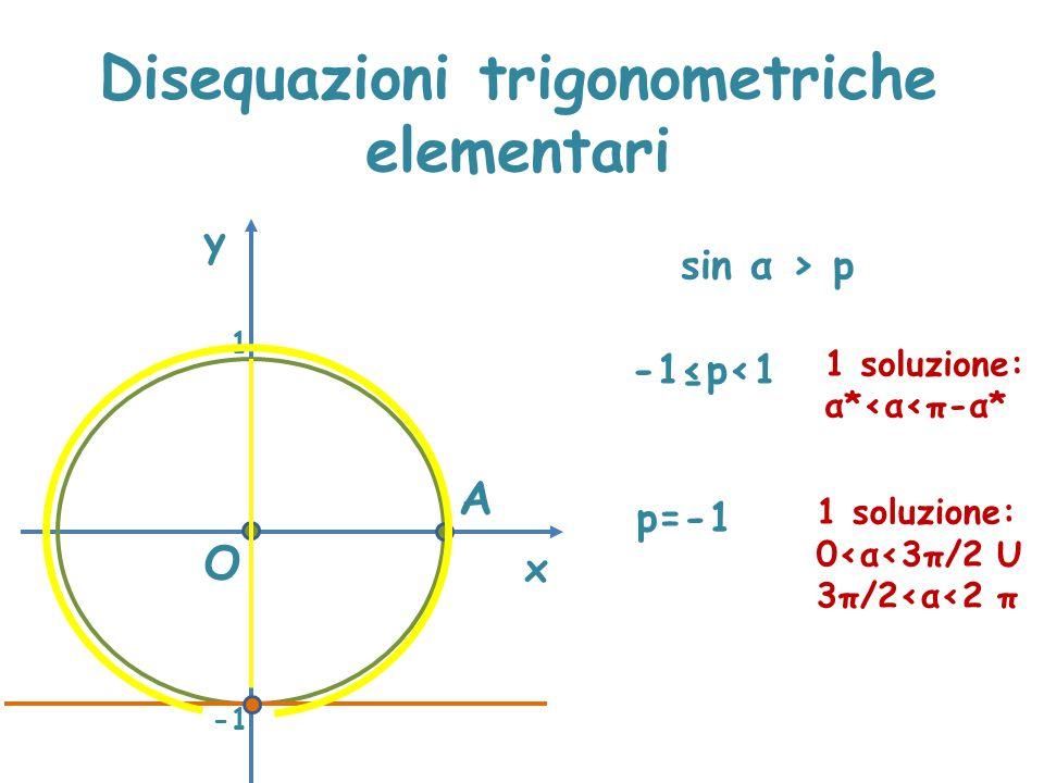 Disequazioni trigonometriche elementari x y sin α > p A O 1 -1≤p<1 1 soluzione: α*<α<π-α* p=-1 1 soluzione: 0<α<3π/2 U 3π/2<α<2 π