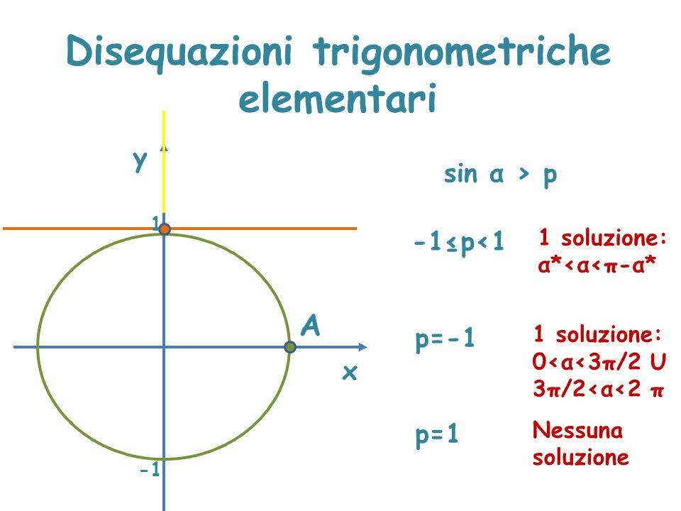 Disequazioni trigonometriche elementari x y sin α > p A 1 -1≤p<1 1 soluzione: α*<α<π-α* p=-1 1 soluzione: 0<α<3π/2 U 3π/2<α<2 π p=1 Nessuna soluzione