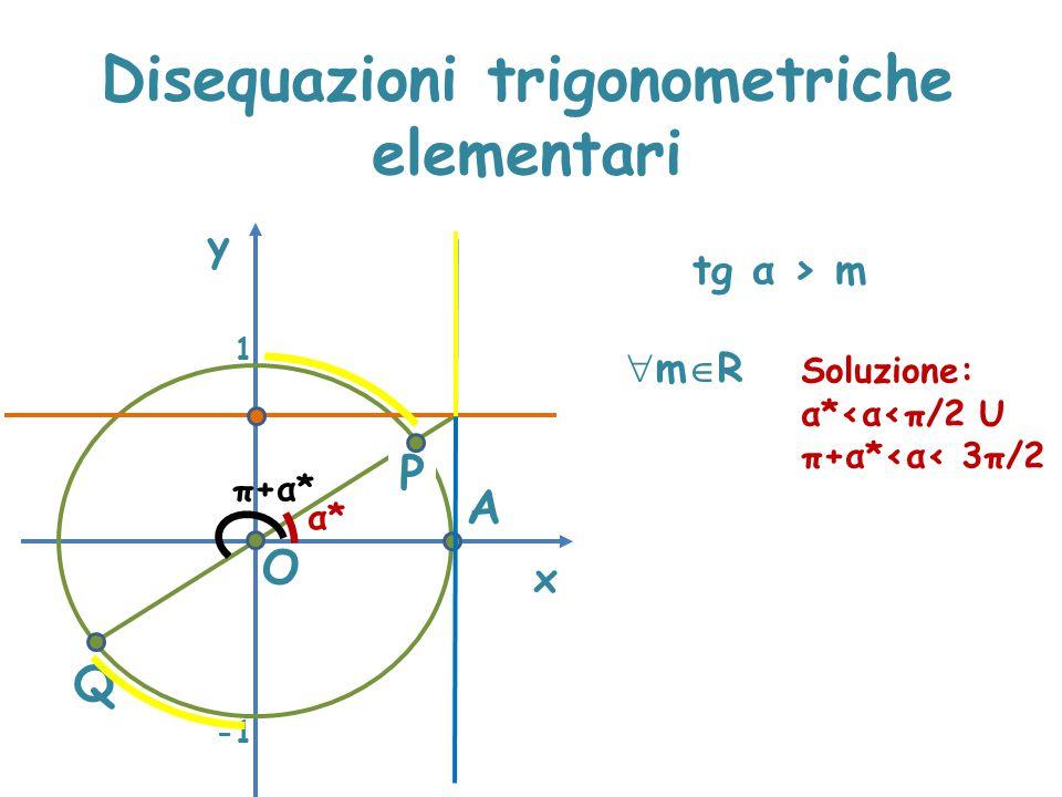 Disequazioni trigonometriche elementari x y tg α > m P A α*α* O Q 1 mRmR Soluzione: α*<α<π/2 U π+α*<α< 3π/2 π+α*