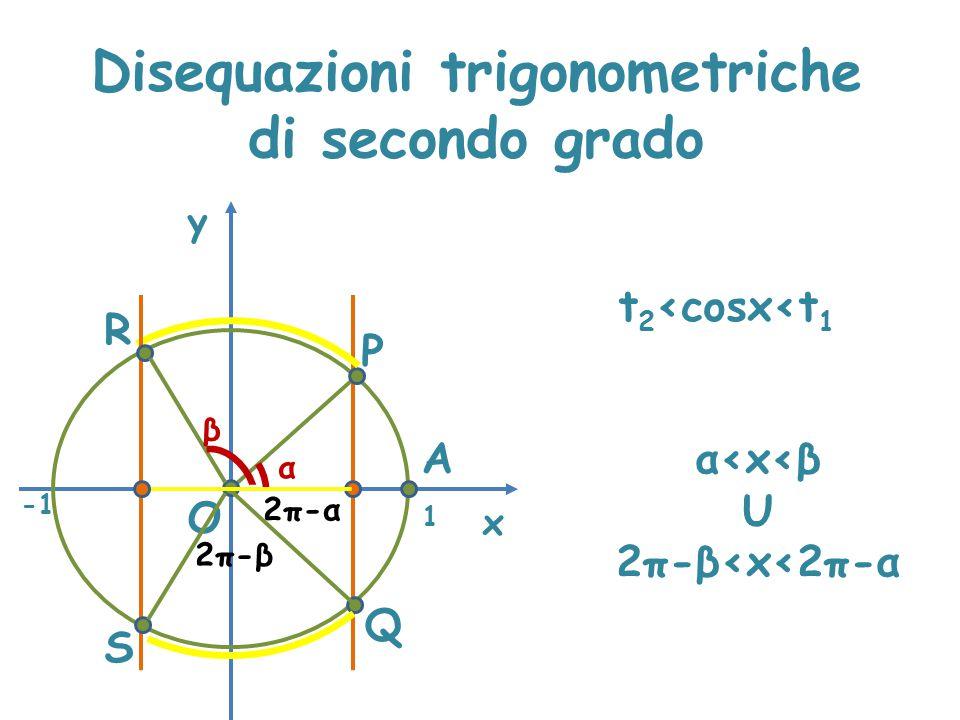 Disequazioni trigonometriche di secondo grado x y P A α O Q 1 R S 2π-α β 2π-β2π-β α<x<β U 2π-β<x<2π-α t 2 <cosx<t 1