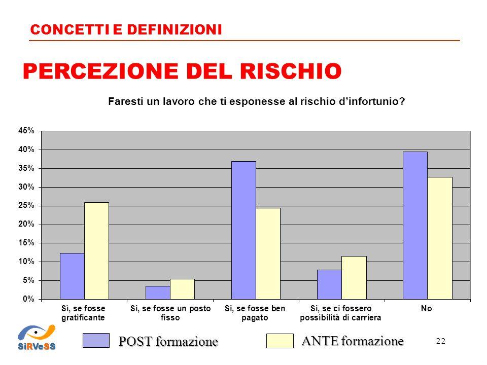 PERCEZIONE DEL RISCHIO CONCETTI E DEFINIZIONI SiRVeSS 22 POST formazione ANTE formazione