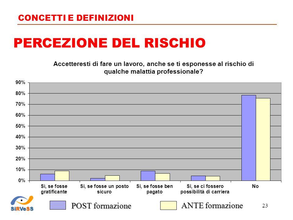 PERCEZIONE DEL RISCHIO CONCETTI E DEFINIZIONI SiRVeSS 23 POST formazione ANTE formazione