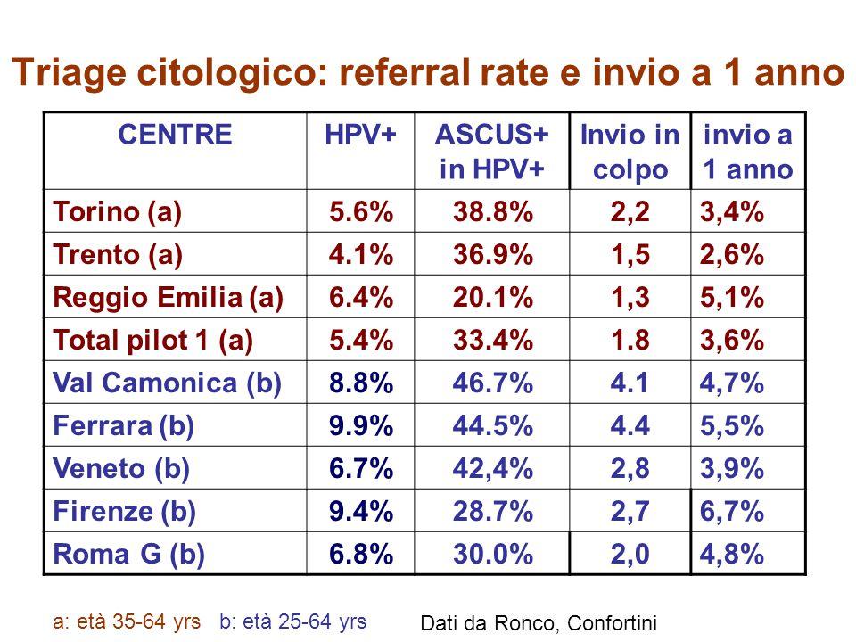 Triage citologico: referral rate e invio a 1 anno CENTREHPV+ASCUS+ in HPV+ Invio in colpo invio a 1 anno Torino (a)5.6%38.8%2,23,4% Trento (a)4.1%36.9%1,52,6% Reggio Emilia (a)6.4%20.1%1,35,1% Total pilot 1 (a)5.4%33.4%1.83,6% Val Camonica (b)8.8%46.7%4.14,7% Ferrara (b)9.9%44.5%4.45,5% Veneto (b)6.7%42,4%2,83,9% Firenze (b)9.4%28.7%2,76,7% Roma G (b)6.8%30.0%2,04,8% a: età 35-64 yrs b: età 25-64 yrs Dati da Ronco, Confortini