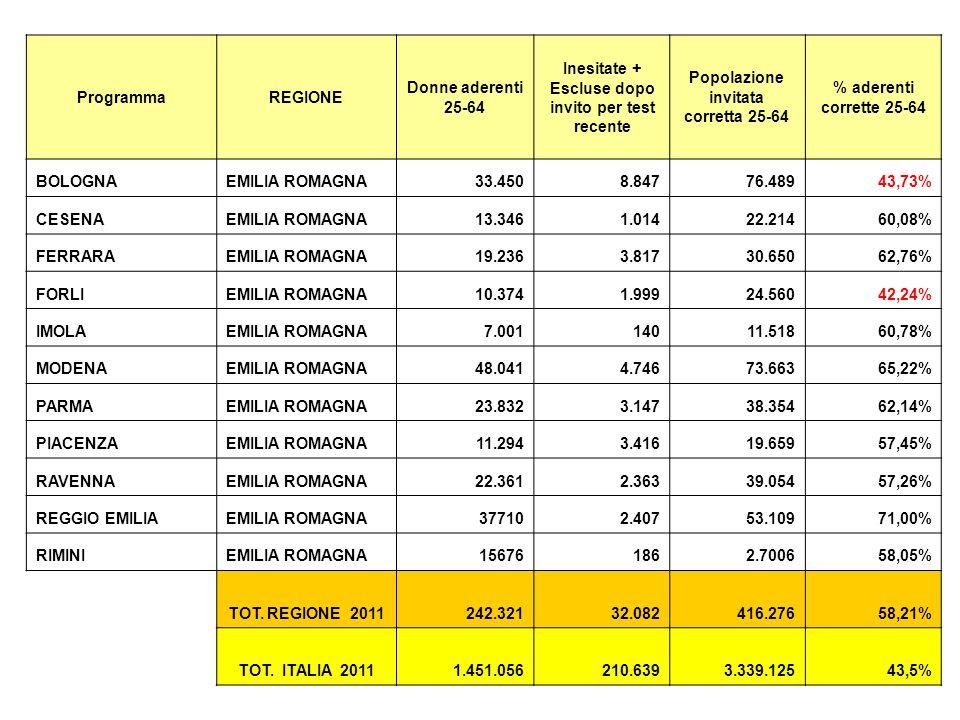 ProgrammaREGIONE Donne aderenti 25-64 Inesitate + Escluse dopo invito per test recente Popolazione invitata corretta 25-64 % aderenti corrette 25-64 BOLOGNAEMILIA ROMAGNA33.4508.84776.48943,73% CESENAEMILIA ROMAGNA13.3461.01422.21460,08% FERRARAEMILIA ROMAGNA19.2363.81730.65062,76% FORLIEMILIA ROMAGNA10.3741.99924.56042,24% IMOLAEMILIA ROMAGNA7.00114011.51860,78% MODENAEMILIA ROMAGNA48.0414.74673.66365,22% PARMAEMILIA ROMAGNA23.8323.14738.35462,14% PIACENZAEMILIA ROMAGNA11.2943.41619.65957,45% RAVENNAEMILIA ROMAGNA22.3612.36339.05457,26% REGGIO EMILIAEMILIA ROMAGNA377102.40753.10971,00% RIMINIEMILIA ROMAGNA156761862.700658,05% TOT.