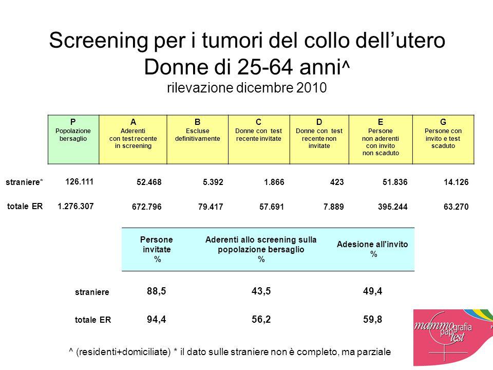 Screening per i tumori del collo dell'utero Donne di 25-64 anni ^ rilevazione dicembre 2010 Persone invitate % Aderenti allo screening sulla popolazione bersaglio % Adesione all invito % straniere 88,5 43,5 49,4 totale ER 94,4 56,2 59,8 P Popolazione bersaglio A Aderenti con test recente in screening B Escluse definitivamente C Donne con test recente invitate D Donne con test recente non invitate E Persone non aderenti con invito non scaduto G Persone con invito e test scaduto straniere* 126.111 52.468 5.392 1.866 423 51.836 14.126 totale ER 1.276.307 672.796 79.417 57.691 7.889 395.244 63.270 ^ (residenti+domiciliate) * il dato sulle straniere non è completo, ma parziale