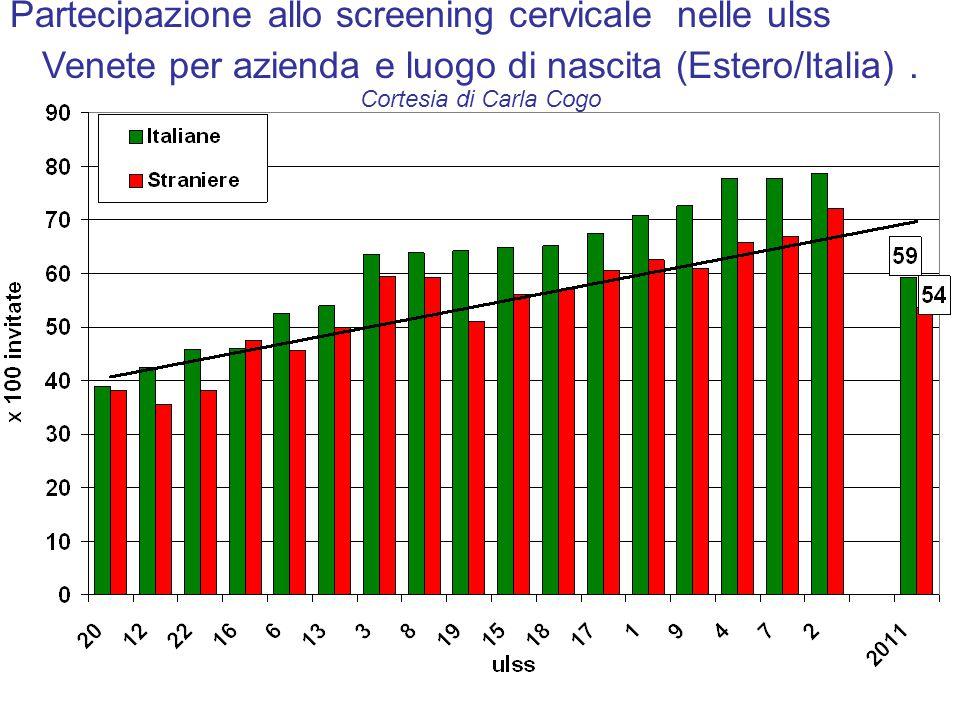Partecipazione allo screening cervicale nelle ulss Venete per azienda e luogo di nascita (Estero/Italia).