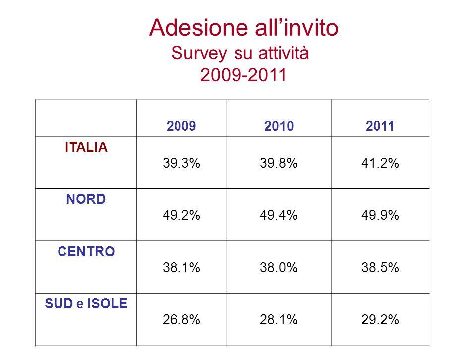 200920102011 ITALIA 39.3%39.8%41.2% NORD 49.2%49.4%49.9% CENTRO 38.1%38.0%38.5% SUD e ISOLE 26.8%28.1%29.2% Adesione all'invito Survey su attività 2009-2011