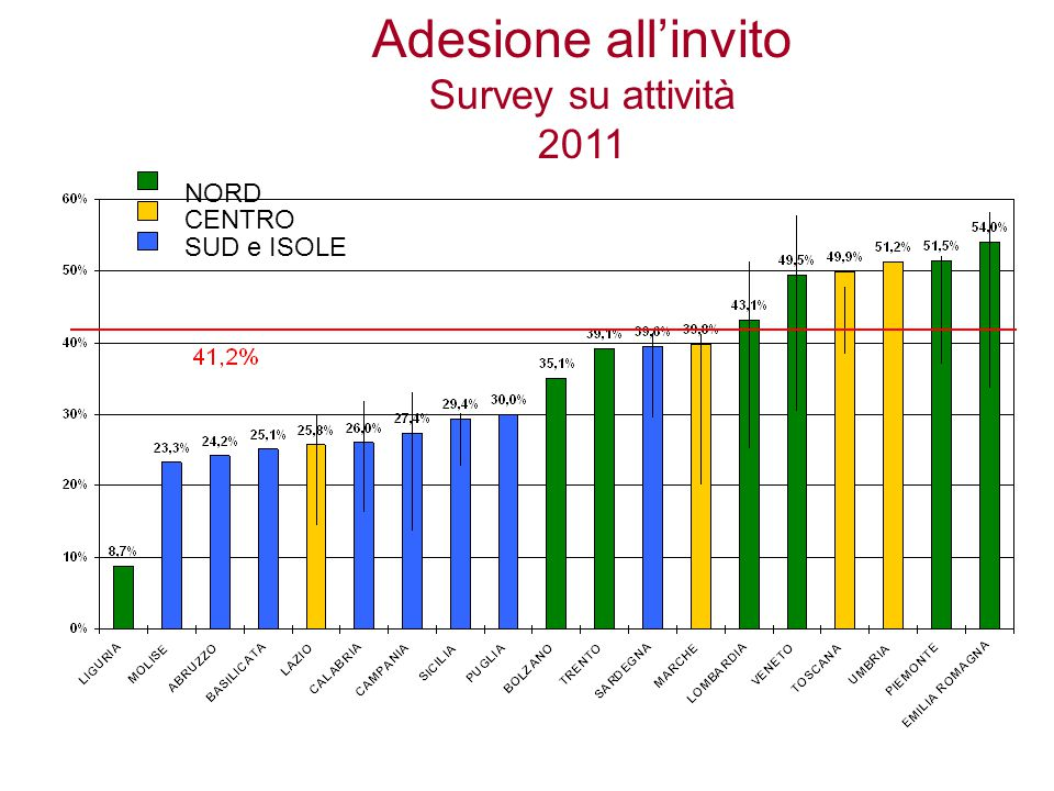 Adesione all'invito Survey su attività 2011 NORD CENTRO SUD e ISOLE