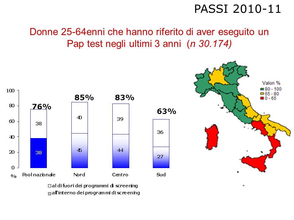 Donne 25-64enni che hanno riferito di aver eseguito un Pap test negli ultimi 3 anni (n 30.174) PASSI 2010-11 76% 85%83% 63%