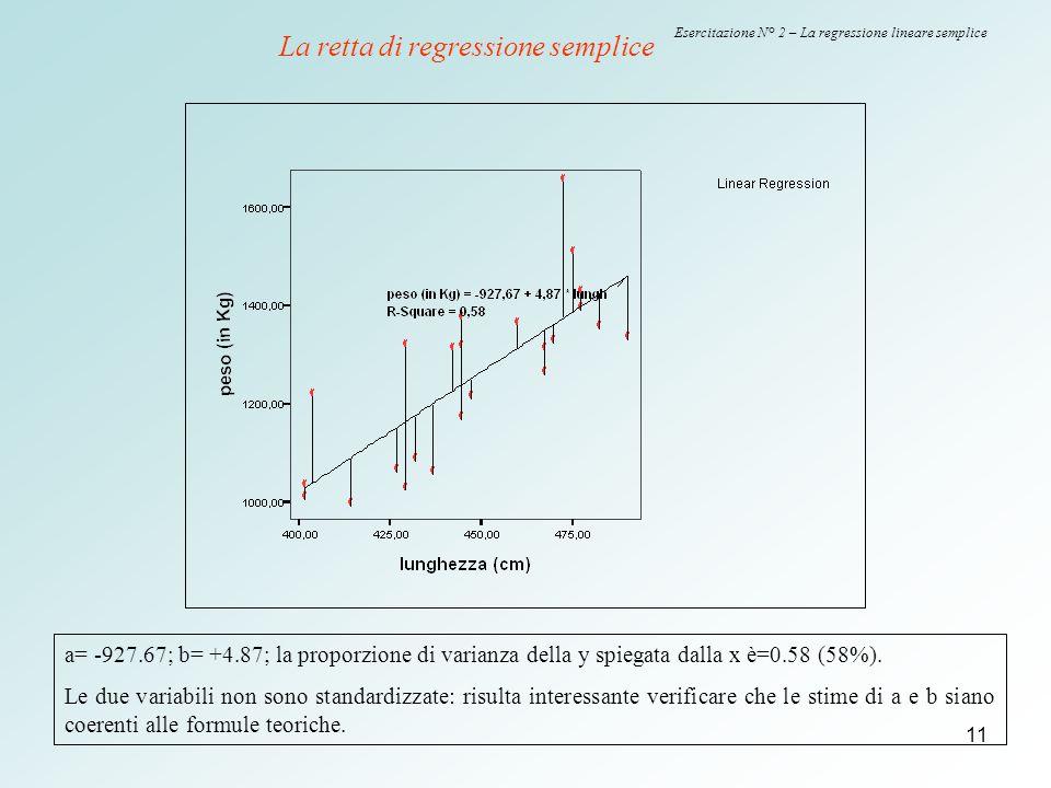 11 Esercitazione N° 2 – La regressione lineare semplice a= -927.67; b= +4.87; la proporzione di varianza della y spiegata dalla x è=0.58 (58%). Le due