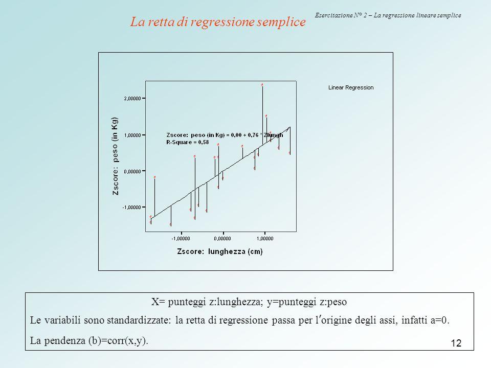 12 Esercitazione N° 2 – La regressione lineare semplice X= punteggi z:lunghezza; y=punteggi z:peso Le variabili sono standardizzate: la retta di regre