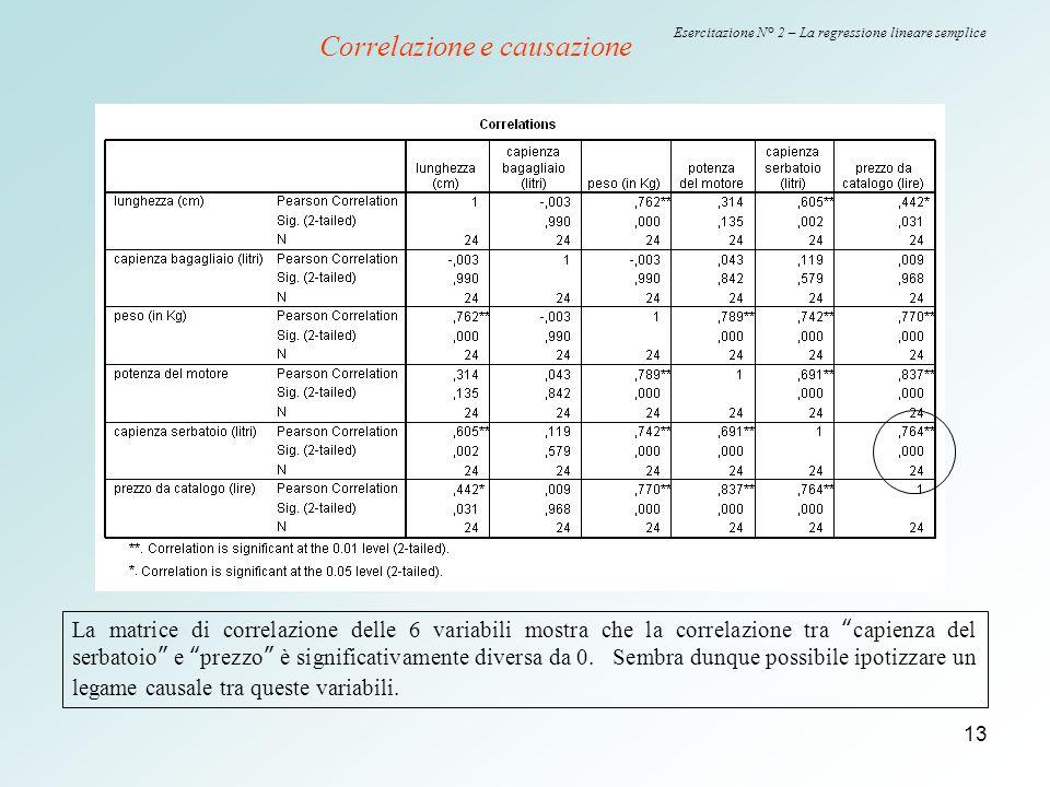 13 Esercitazione N° 2 – La regressione lineare semplice Correlazione e causazione La matrice di correlazione delle 6 variabili mostra che la correlazi