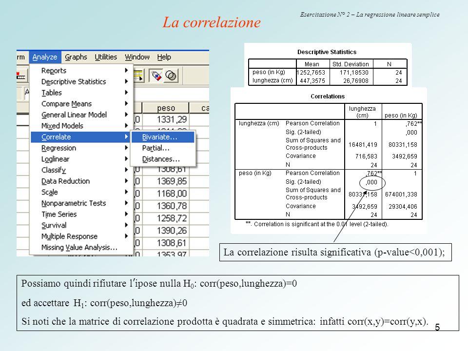 5 Esercitazione N° 2 – La regressione lineare semplice La correlazione La correlazione risulta significativa (p-value<0,001); Possiamo quindi rifiutar