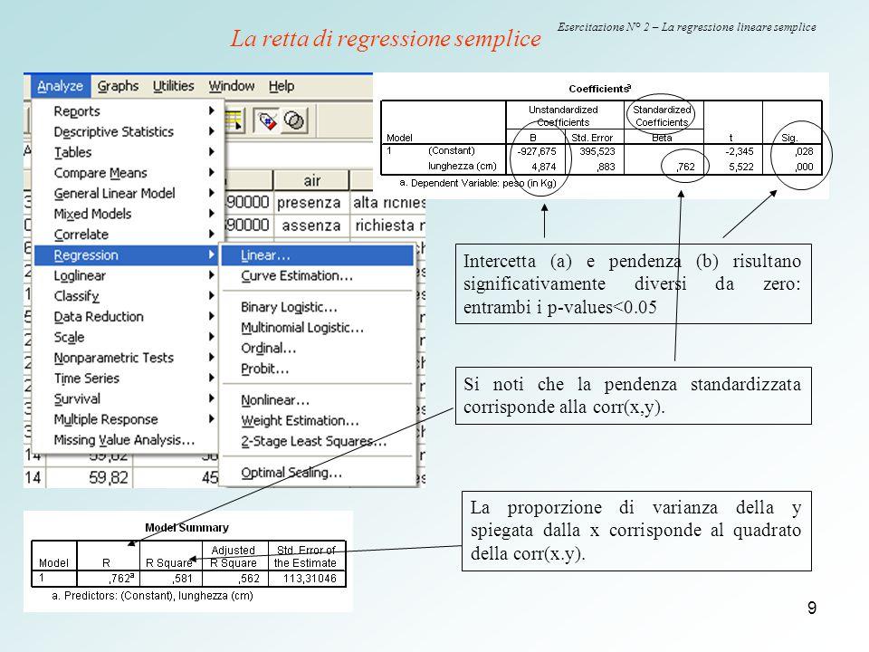 9 Esercitazione N° 2 – La regressione lineare semplice Intercetta (a) e pendenza (b) risultano significativamente diversi da zero: entrambi i p-values
