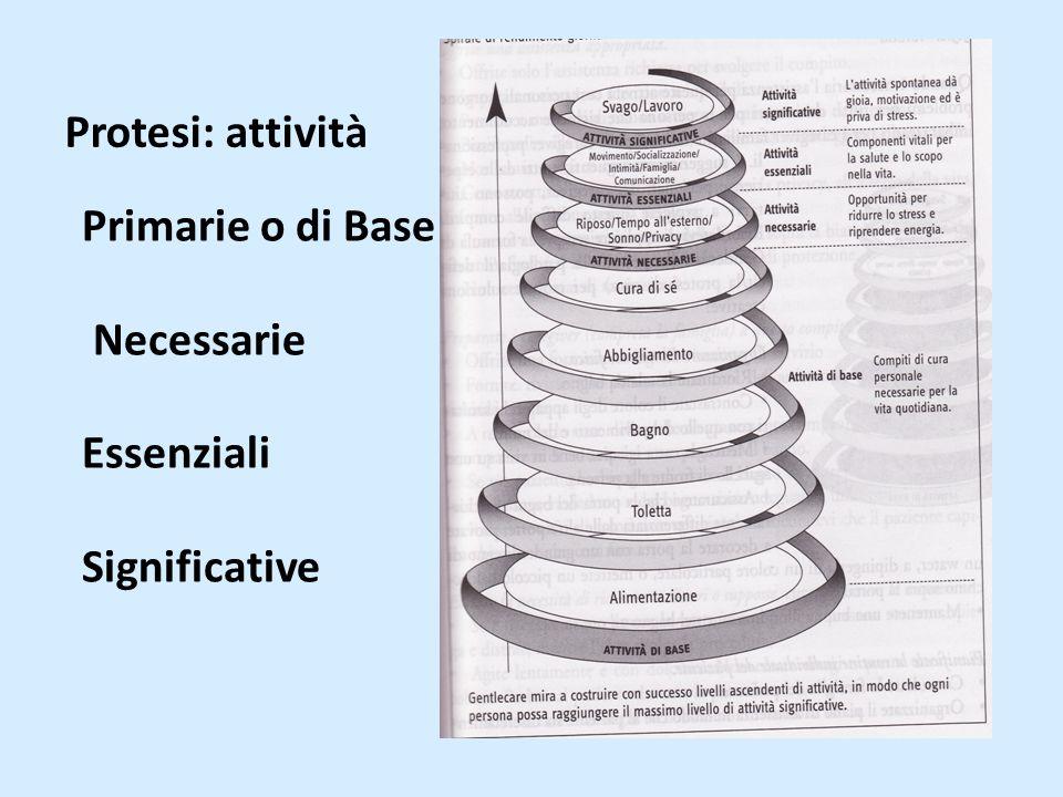 Primarie o di Base Necessarie Essenziali Significative Protesi: attività