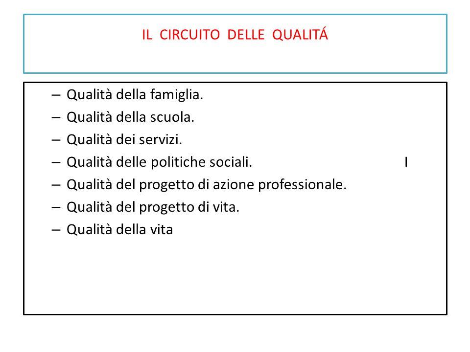 IL CIRCUITO DELLE QUALITÁ – Qualità della famiglia. – Qualità della scuola. – Qualità dei servizi. – Qualità delle politiche sociali.I – Qualità del p