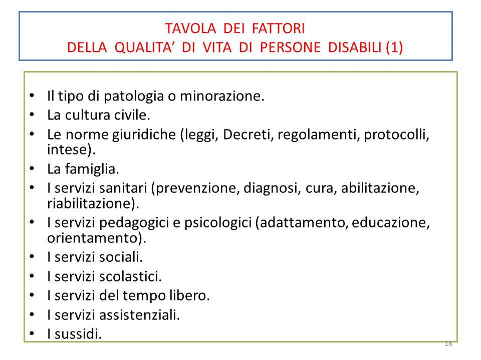 TAVOLA DEI FATTORI DELLA QUALITA' DI VITA DI PERSONE DISABILI (1) Il tipo di patologia o minorazione. La cultura civile. Le norme giuridiche (leggi, D