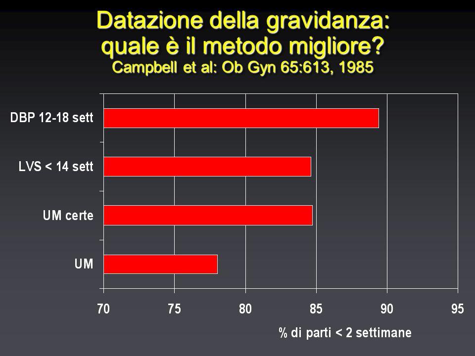 Datazione della gravidanza: quale è il metodo migliore? Campbell et al: Ob Gyn 65:613, 1985