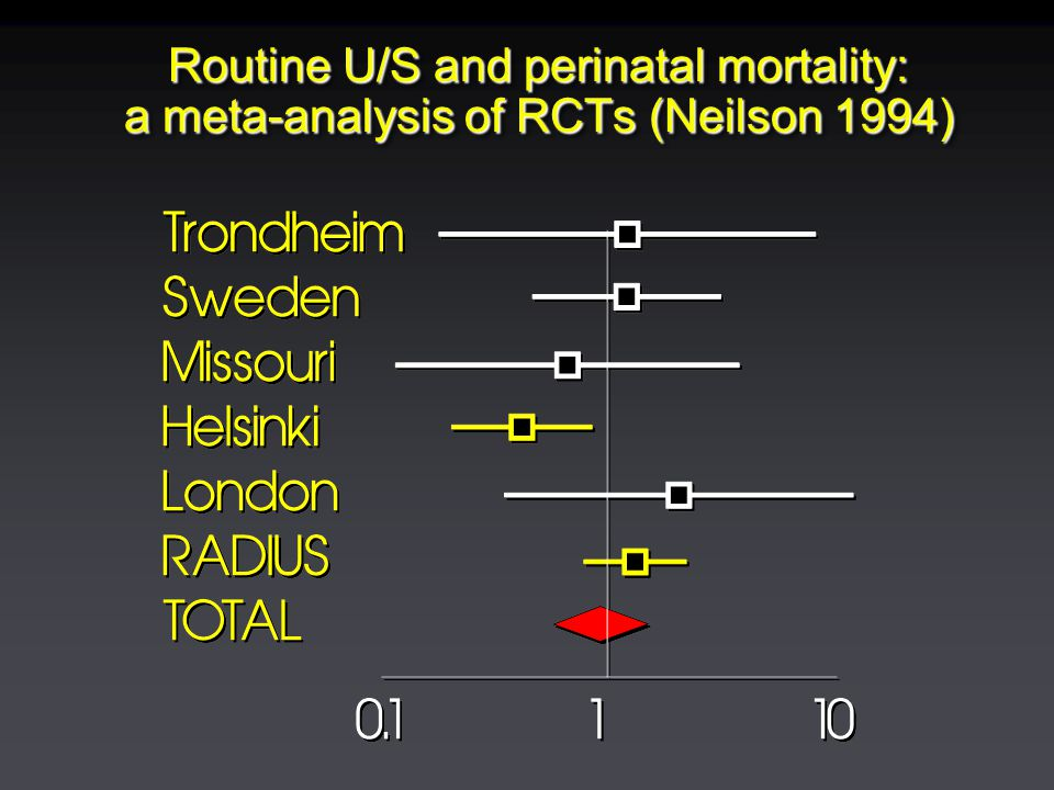 Routine U/S and perinatal mortality: a meta-analysis of RCTs (Neilson 1994)