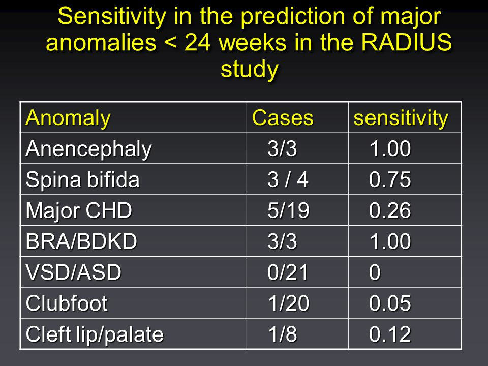 Sensitivity in the prediction of major anomalies < 24 weeks in the RADIUS study AnomalyCasessensitivity Anencephaly 3/31.00 Spina bifida 3 / 4 0.75 Ma