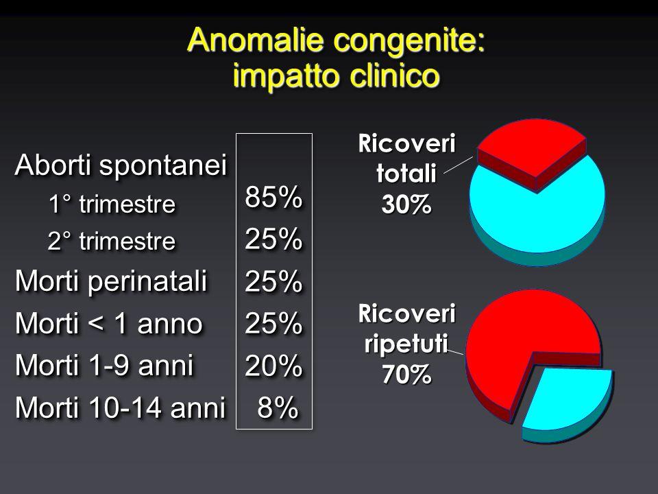Anomalie congenite: impatto clinico Aborti spontanei 1° trimestre 2° trimestre Morti perinatali Morti < 1 anno Morti 1-9 anni Morti 10-14 anni Aborti