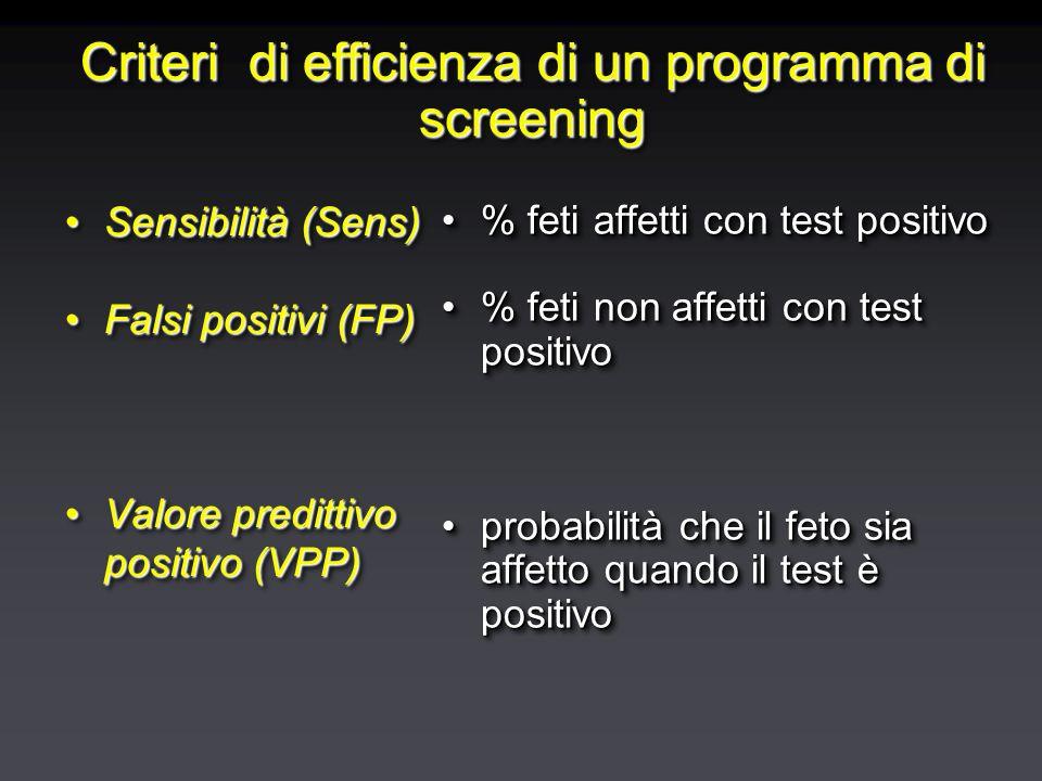 Criteri di efficienza di un programma di screening Sensibilità (Sens)Sensibilità (Sens) Falsi positivi (FP)Falsi positivi (FP) Valore predittivo posit