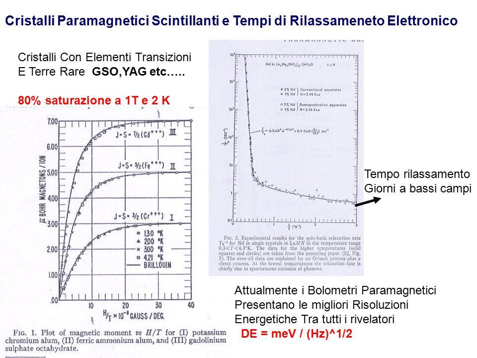 Cristalli Paramagnetici Scintillanti e Tempi di Rilassameneto Elettronico Cristalli Con Elementi Transizioni E Terre Rare GSO,YAG etc….. 80% saturazio