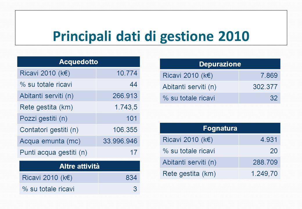 Principali dati di gestione 2010 Acquedotto Ricavi 2010 (k€)10.774 % su totale ricavi44 Abitanti serviti (n)266.913 Rete gestita (km) 1.743,5 Pozzi ge