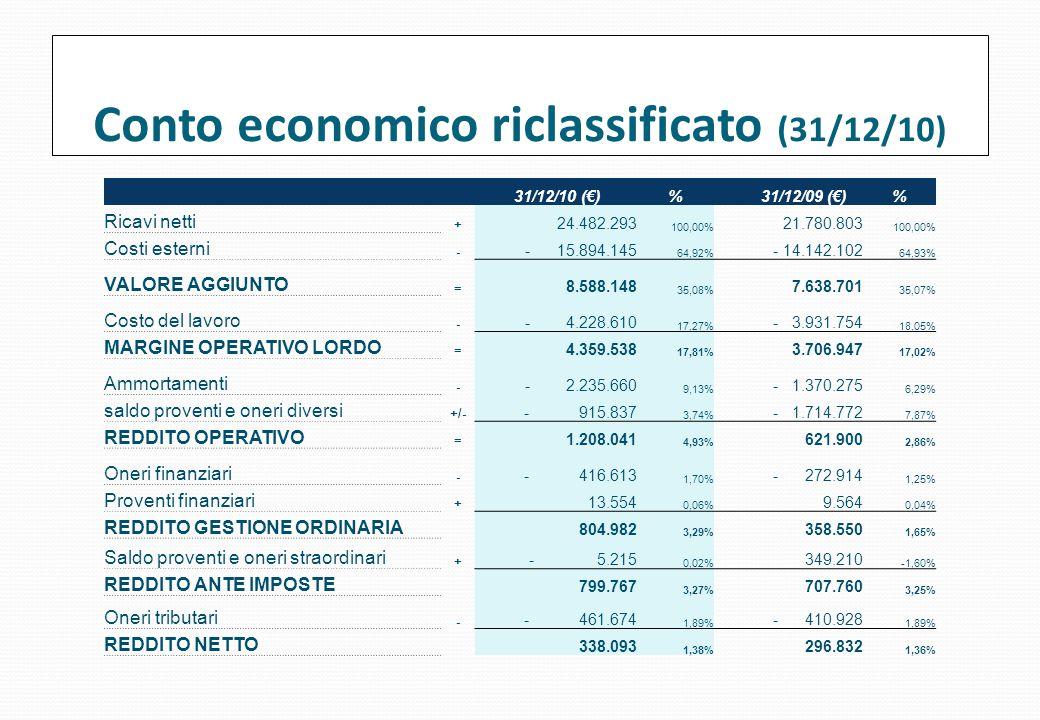 Conto economico riclassificato (31/12/10) 31/12/10 (€)%31/12/09 (€)% Ricavi netti + 24.482.293 100,00% 21.780.803 100,00% Costi esterni - - 15.894.145