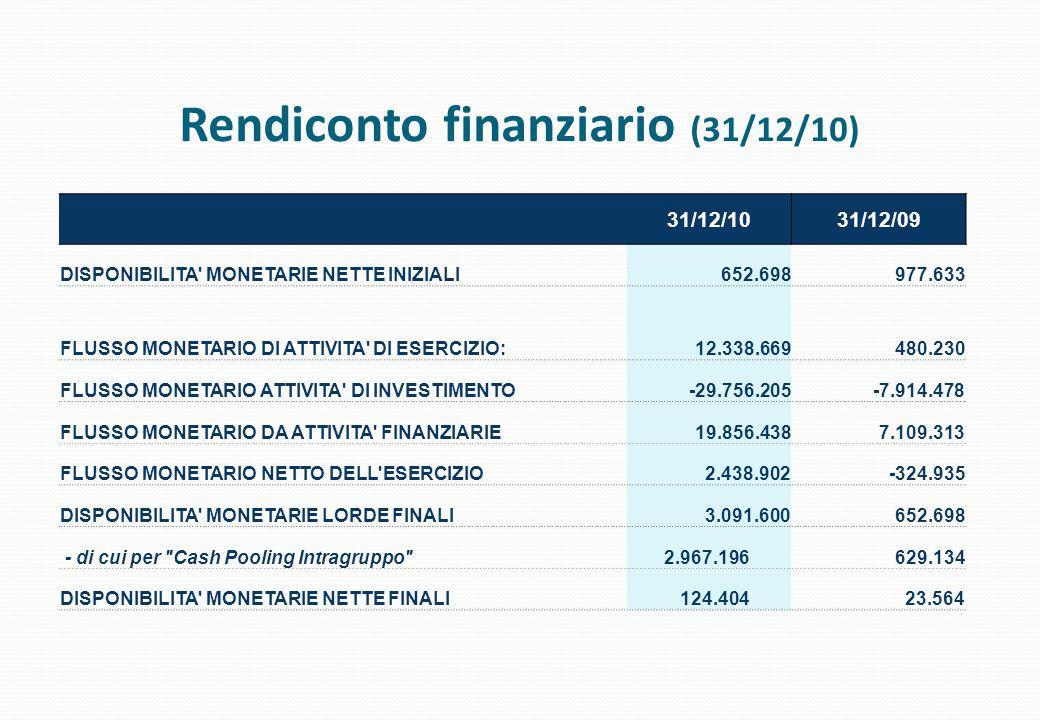 Rendiconto finanziario (31/12/10) 31/12/1031/12/09 DISPONIBILITA' MONETARIE NETTE INIZIALI652.698977.633 FLUSSO MONETARIO DI ATTIVITA' DI ESERCIZIO:12