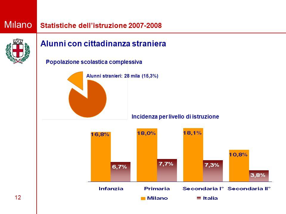 Milano Settore Sistemi Integrati per i Servizi e Statistica 12 Alunni con cittadinanza straniera Statistiche dell'istruzione 2007-2008 Popolazione scolastica complessiva Alunni stranieri: 28 mila (15,3%) Incidenza per livello di istruzione