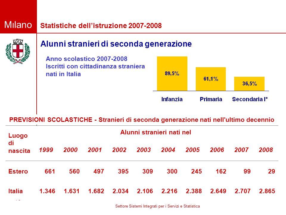 Milano Settore Sistemi Integrati per i Servizi e Statistica 15 Statistiche dell'istruzione 2007-2008 Anno scolastico 2007-2008 Iscritti con cittadinan