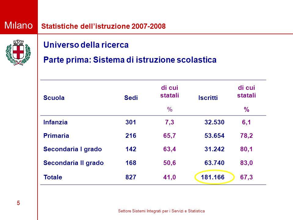 Milano Settore Sistemi Integrati per i Servizi e Statistica 5 Universo della ricerca Statistiche dell'istruzione 2007-2008 Parte prima: Sistema di istruzione scolastica ScuolaSedi di cui statali Iscritti di cui statali % Infanzia3017,332.5306,1 Primaria21665,753.65478,2 Secondaria I grado14263,431.24280,1 Secondaria II grado16850,663.74083,0 Totale82741,0181.16667,3