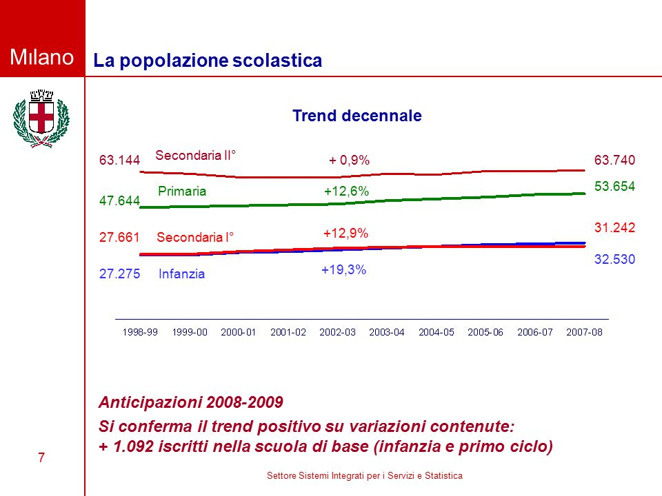 Milano Settore Sistemi Integrati per i Servizi e Statistica 7 La popolazione scolastica Anticipazioni 2008-2009 Si conferma il trend positivo su variazioni contenute: + 1.092 iscritti nella scuola di base (infanzia e primo ciclo) Trend decennale 63.144 47.644 27.661 27.275 + 0,9% +12,6% +12,9% +19,3% 63.740 53.654 31.242 32.530 Secondaria II° Primaria Secondaria I° Infanzia