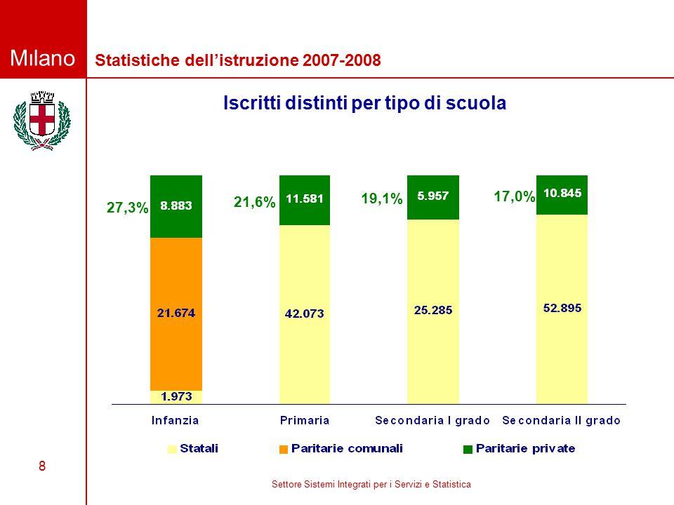 Milano Settore Sistemi Integrati per i Servizi e Statistica 8 Iscritti distinti per tipo di scuola Statistiche dell'istruzione 2007-2008 27,3% 21,6% 19,1% 17,0%