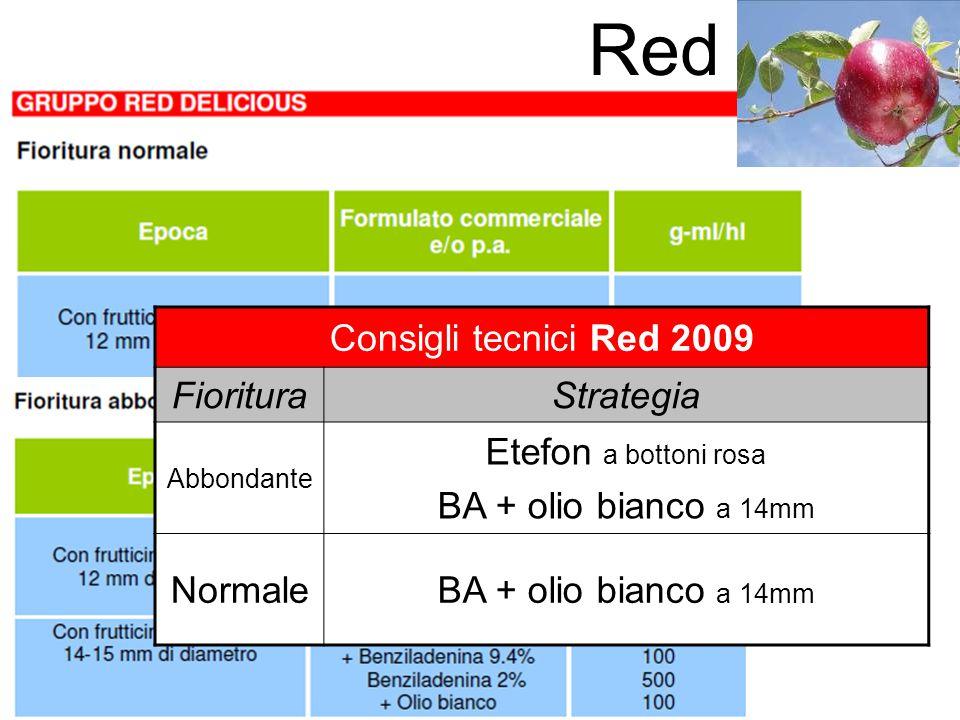 Red Consigli tecnici Red 2009 FiorituraStrategia Abbondante Etefon a bottoni rosa BA + olio bianco a 14mm NormaleBA + olio bianco a 14mm