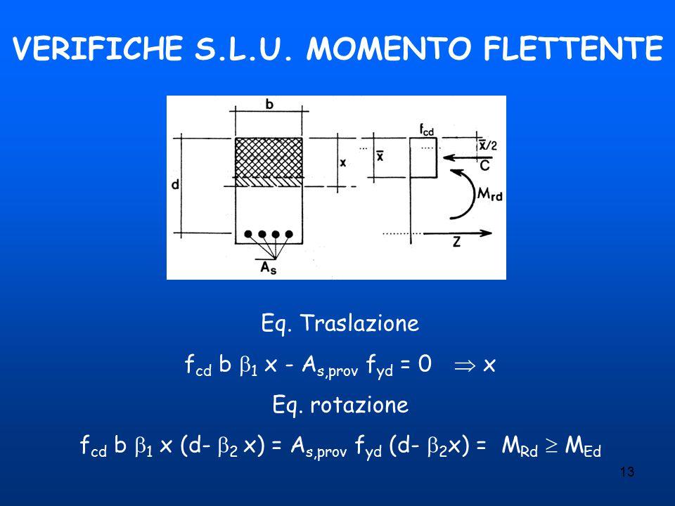 13 VERIFICHE S.L.U. MOMENTO FLETTENTE Eq. Traslazione f cd b  1 x - A s,prov f yd = 0  x Eq. rotazione f cd b  1 x (d-  2 x) = A s,prov f yd (d- 